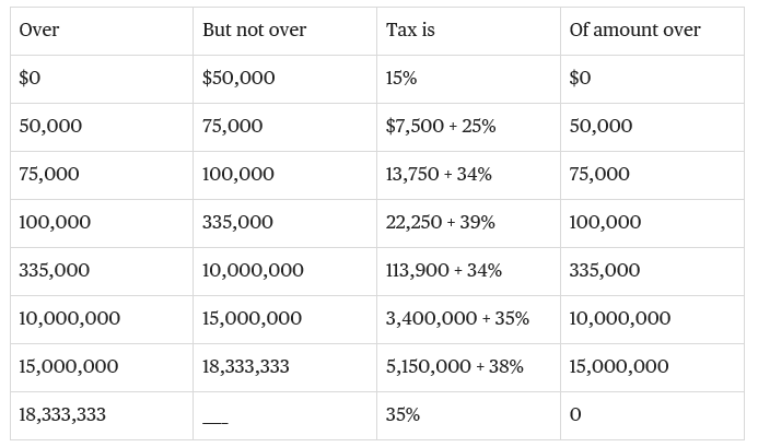 Timeshare Board Members Associationtax Cuts And Owners Associations